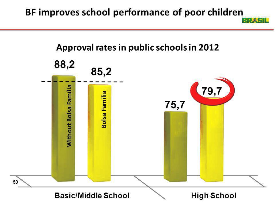 BF improves school performance of poor children Approval rates in public schools in 2012 Basic/Middle SchoolHigh School 50 85,2 88,2 79,7 75,7 Bolsa Família Without Bolsa Família