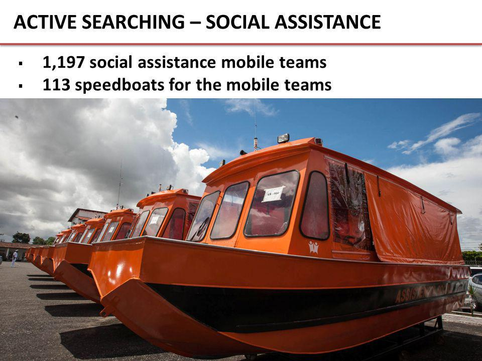 ACTIVE SEARCHING – SOCIAL ASSISTANCE  1,197 social assistance mobile teams  113 speedboats for the mobile teams