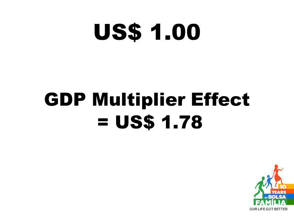 GDP Multiplier Effect = US$ 1.78 US$ 1.00 OUR LIFE GOT BETTER