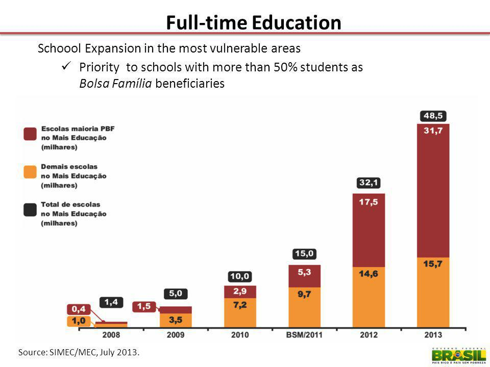 Schoool Expansion in the most vulnerable areas Priority to schools with more than 50% students as Bolsa Família beneficiaries Source: SIMEC/MEC, July 2013.