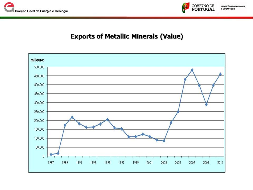 ) Exports of NonMetallic Minerals (Ton and Value) Exports of Non - Metallic Minerals (Ton and Value)