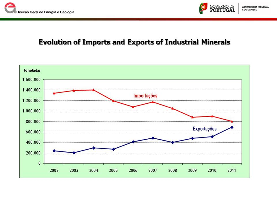 Evolution of Imports and Exports of Industrial Minerals