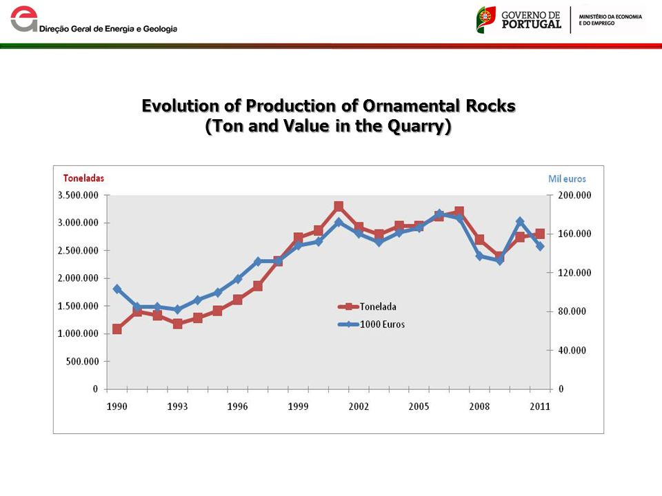 Evolution of Production of Ornamental Rocks (Ton and Value in the Quarry)