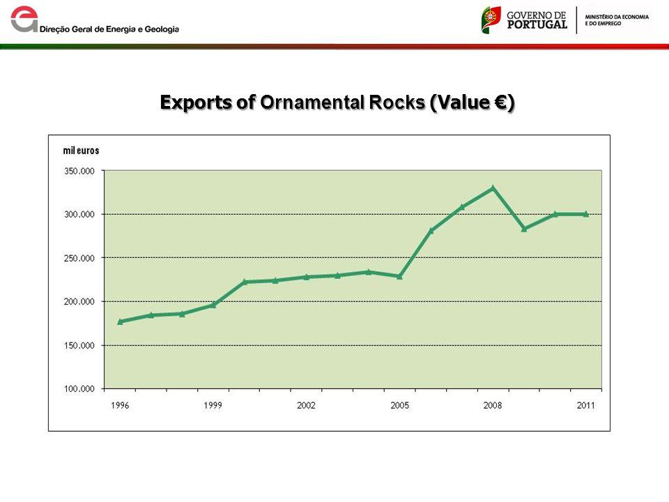 Exports of Ornamental Rocks (Value €)