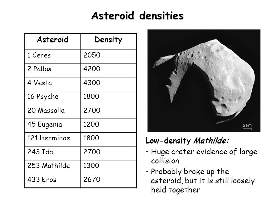 Asteroid densities Low-density Mathilde: Huge crater evidence of large collision Probably broke up the asteroid, but it is still loosely held together AsteroidDensity 1 Ceres2050 2 Pallas4200 4 Vesta4300 16 Psyche1800 20 Massalia2700 45 Eugenia1200 121 Herminoe1800 243 Ida2700 253 Mathilde1300 433 Eros2670