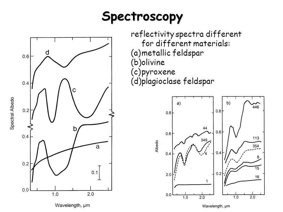 Spectroscopy reflectivity spectra different for different materials: (a)metallic feldspar (b)olivine (c)pyroxene (d)plagioclase feldspar