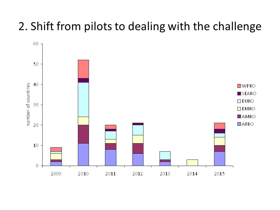 2. Shift from pilots to dealing with the challenge