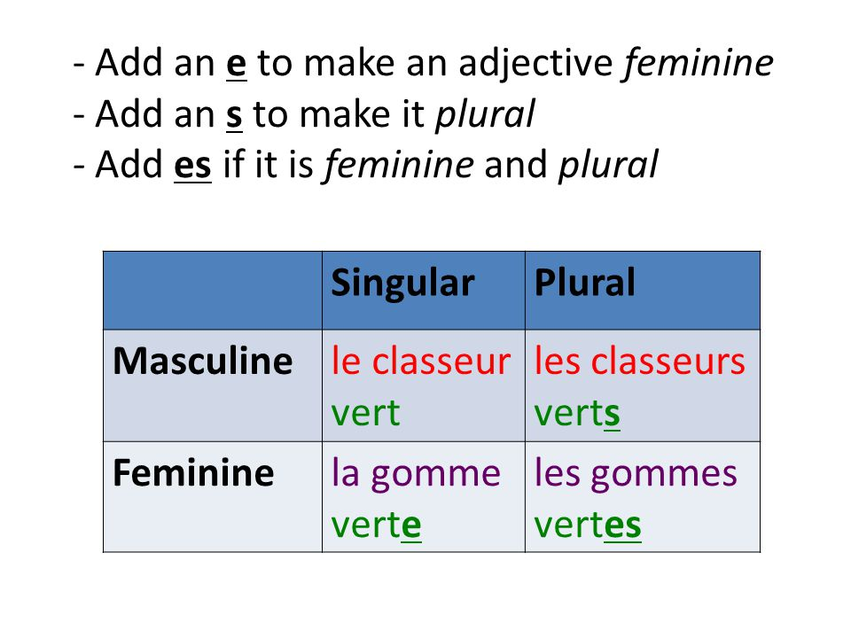 - Add an e to make an adjective feminine - Add an s to make it plural - Add es if it is feminine and plural SingularPlural Masculinele classeur vert les classeurs verts Femininela gomme verte les gommes vertes