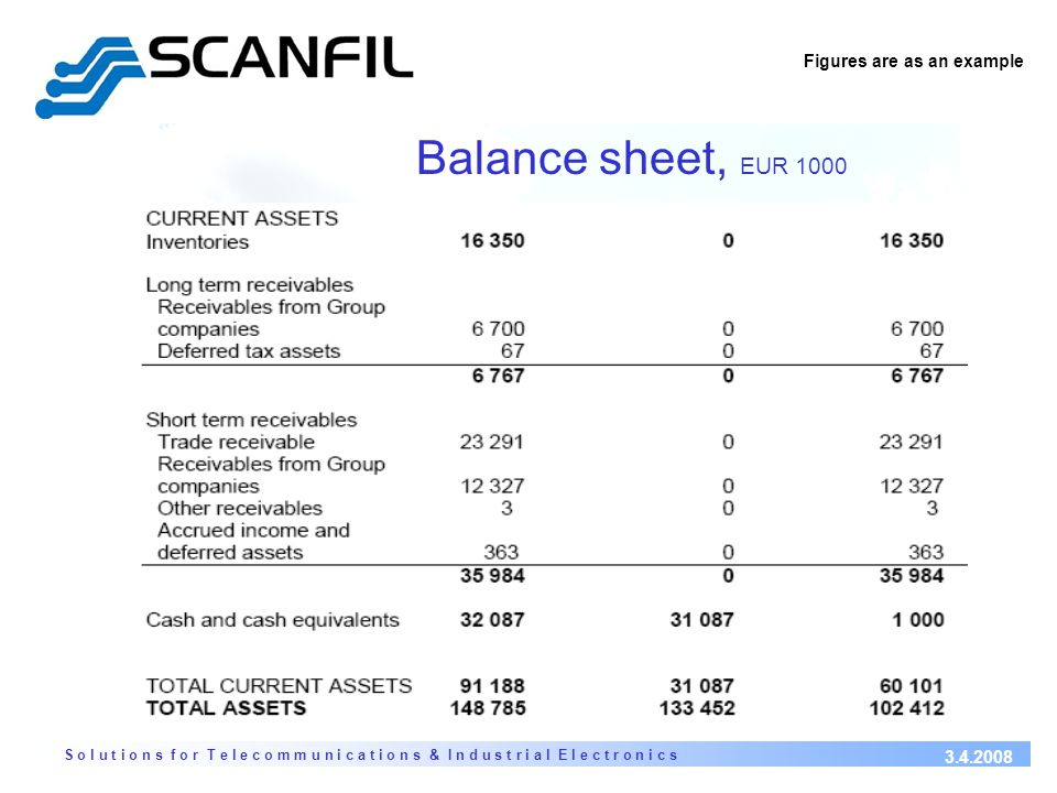 S o l u t i o n s f o r T e l e c o m m u n i c a t i o n s & I n d u s t r i a l E l e c t r o n i c s 3.4.2008 Balance sheet, EUR 1000 Figures are as an example
