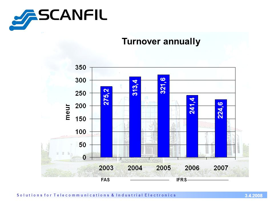 S o l u t i o n s f o r T e l e c o m m u n i c a t i o n s & I n d u s t r i a l E l e c t r o n i c s 3.4.2008 Turnover annually FASIFRS
