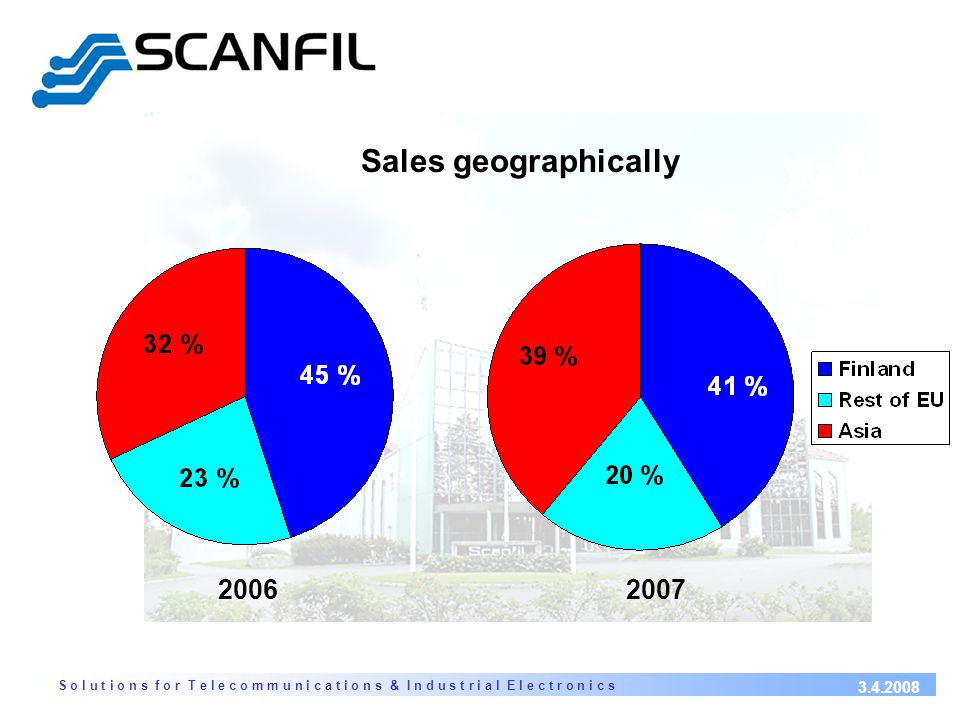 S o l u t i o n s f o r T e l e c o m m u n i c a t i o n s & I n d u s t r i a l E l e c t r o n i c s 3.4.2008 Sales geographically 20062007