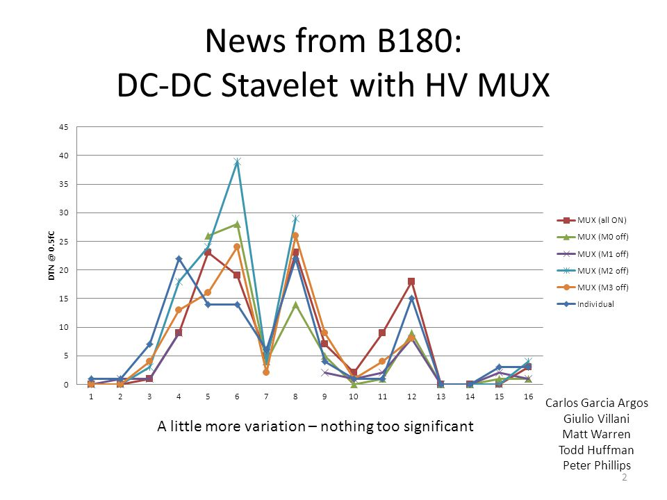 News from B180: DC-DC Stavelet with HV MUX A little more variation – nothing too significant 2 Carlos Garcia Argos Giulio Villani Matt Warren Todd Huf