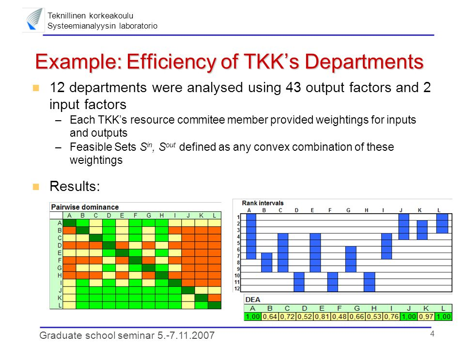 Teknillinen korkeakoulu Systeemianalyysin laboratorio 5 Graduate school seminar 5.-7.11.2007 Conclusion and the Way Forward n Pairwise dominance relations and rank analysis –Provide additional ways to illustrate results of DEA-based efficiency analysis –Computationally simple → can be applied to large data sets – Robust DMUs' worst attainable ranking are high (i.e., small) n Possibilities for future research: study of inefficient DMUs –How much should a low-ranking/dominated DMU increase its outputs or decrease its inputs in order to »obtain a better worst ranking.