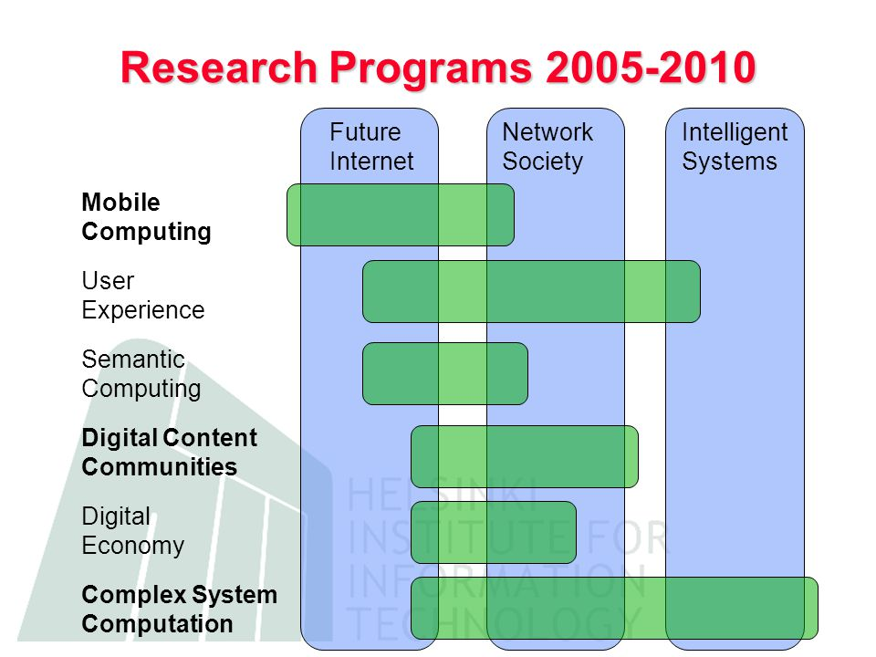 Research Programs 2005-2010 Mobile Computing User Experience Semantic Computing Digital Content Communities Digital Economy Complex System Computation Future Internet Network Society Intelligent Systems