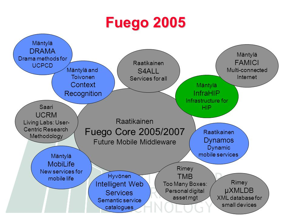 Raatikainen Fuego Core 2005/2007 Future Mobile Middleware Fuego 2005 Mäntylä InfraHIP Infrastructure for HIP Rimey TMB Too Many Boxes: Personal digital asset mgt Mäntylä MobiLife New services for mobile life Rimey µXMLDB XML database for small devices Mäntylä and Toivonen Context Recognition Raatikainen Dynamos Dynamic mobile services Mäntylä FAMICI Multi-connected Internet Hyvönen Intelligent Web Services Semantic service catalogues Raatikainen S4ALL Services for all Saari UCRM Living Labs: User- Centric Research Methodology Mäntylä DRAMA Drama methods for UCPCD