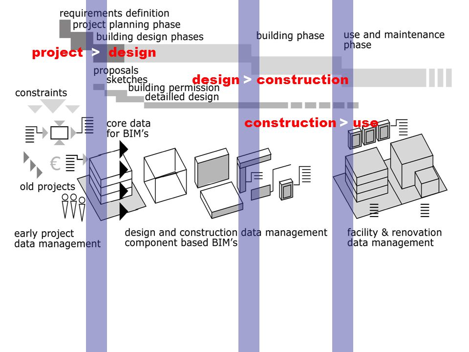Early architectural design and BIMHannu Penttilä project > design design > construction construction > use