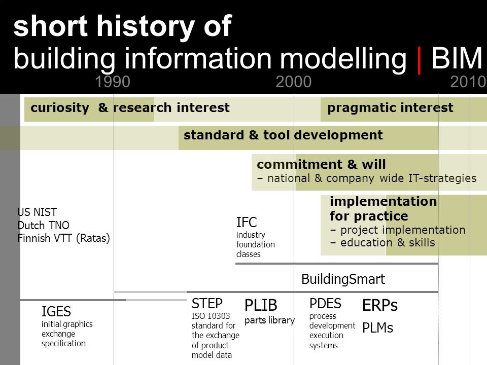 Early architectural design and BIMHannu Penttilä standard & tool development curiosity & research interest commitment & will – national & company wide