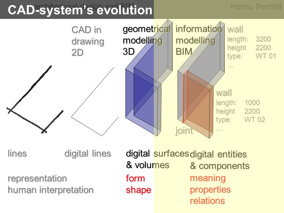 Early architectural design and BIMHannu Penttilä CAD-system's evolution lines digital lines digital surfaces & volumes digital entities & components representation human interpretation formshape meaningpropertiesrelations wall length:3200 height2200 type: WT 01...