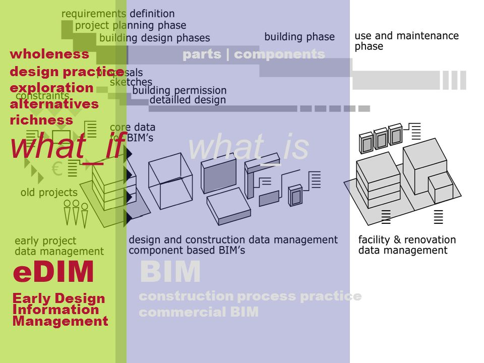 Early architectural design and BIMHannu Penttilä BIM construction process practice commercial BIM what_is eDIM Early Design Information Management what_if wholeness design practice exploration alternatives richness parts | components