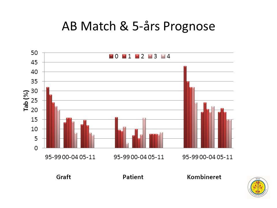AB Match & 5-års Prognose