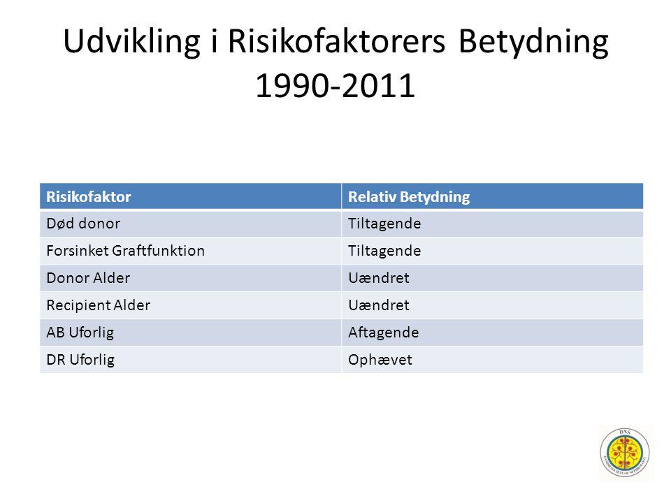 Udvikling i Risikofaktorers Betydning 1990-2011 RisikofaktorRelativ Betydning Død donorTiltagende Forsinket GraftfunktionTiltagende Donor AlderUændret Recipient AlderUændret AB UforligAftagende DR UforligOphævet