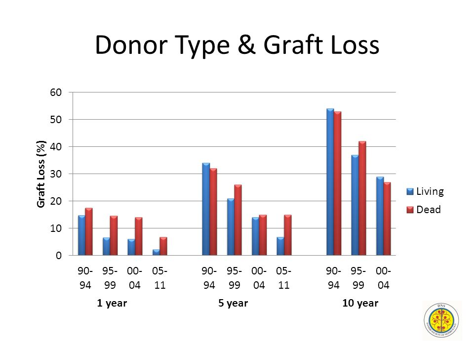 Donor Type & Graft Loss