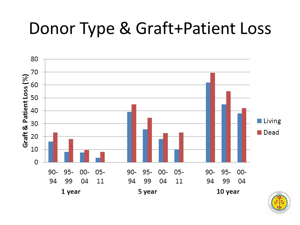 Donor Type & Graft+Patient Loss