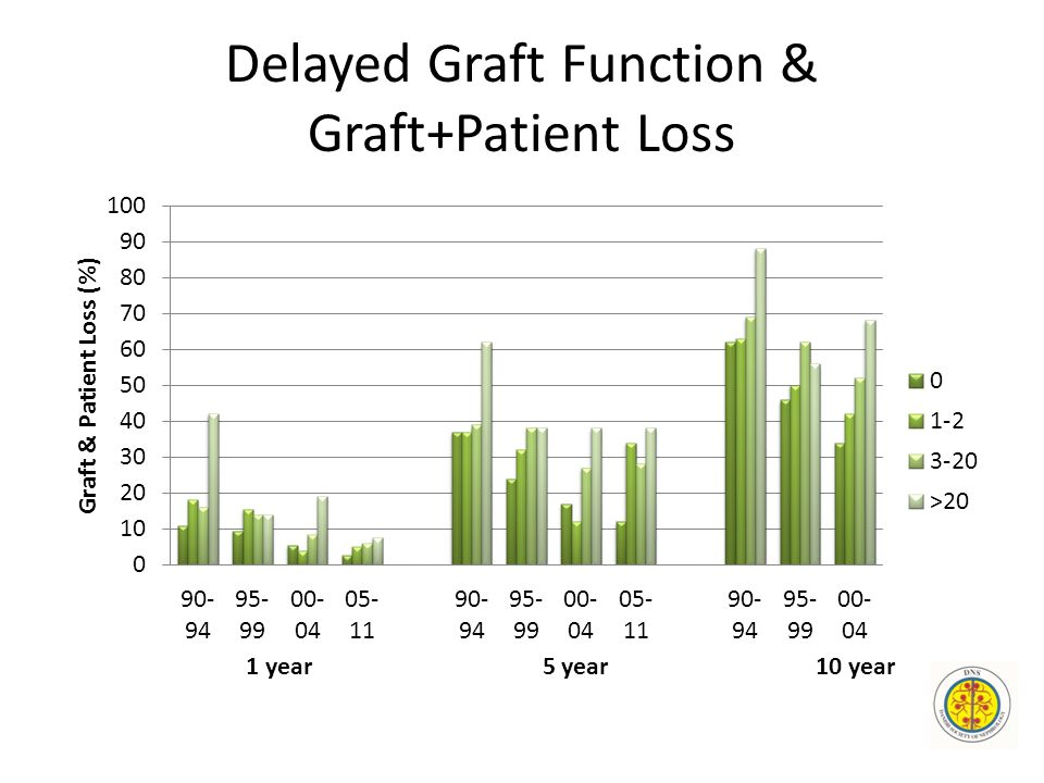 Delayed Graft Function & Graft+Patient Loss