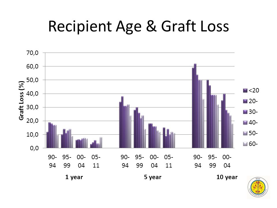 Recipient Age & Graft Loss