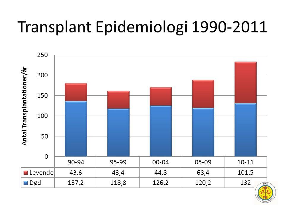 Transplant Epidemiologi 1990-2011