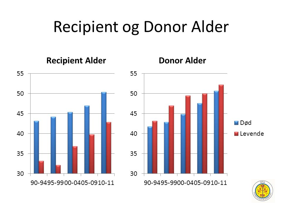 Recipient og Donor Alder Recipient Alder Donor Alder