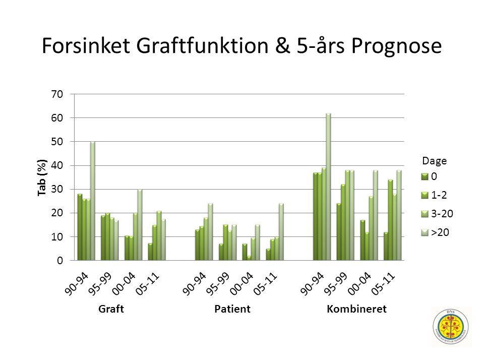 Forsinket Graftfunktion & 5-års Prognose Dage