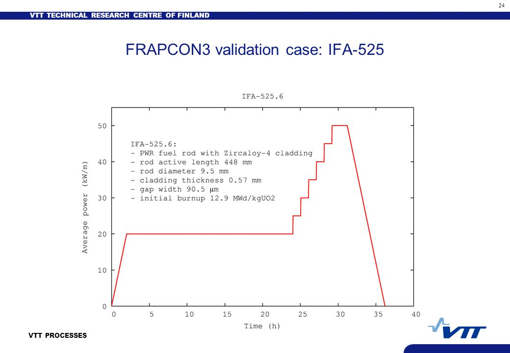 VTT TECHNICAL RESEARCH CENTRE OF FINLAND 24 VTT PROCESSES FRAPCON3 validation case: IFA-525