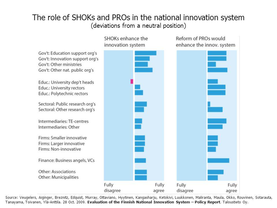 The role of SHOKs and PROs in the national innovation system (deviations from a neutral position) Source: Veugelers, Aiginger, Breznitz, Edquist, Murray, Ottaviano, Hyytinen, Kangasharju, Ketokivi, Luukkonen, Maliranta, Maula, Okko, Rouvinen, Sotarauta, Tanayama, Toivanen, Ylä-Anttila.