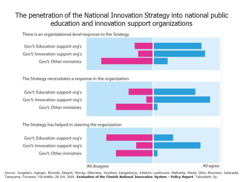 The penetration of the National Innovation Strategy into national public education and innovation support organizations Source: Veugelers, Aiginger, Breznitz, Edquist, Murray, Ottaviano, Hyytinen, Kangasharju, Ketokivi, Luukkonen, Maliranta, Maula, Okko, Rouvinen, Sotarauta, Tanayama, Toivanen, Ylä-Anttila.