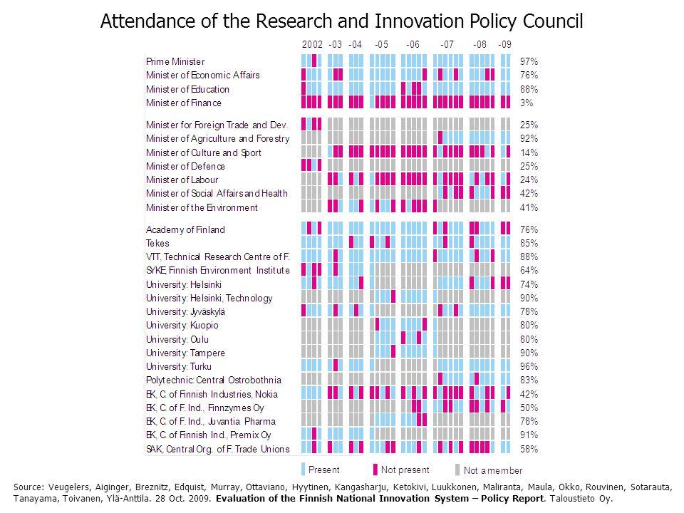 Attendance of the Research and Innovation Policy Council Source: Veugelers, Aiginger, Breznitz, Edquist, Murray, Ottaviano, Hyytinen, Kangasharju, Ketokivi, Luukkonen, Maliranta, Maula, Okko, Rouvinen, Sotarauta, Tanayama, Toivanen, Ylä-Anttila.