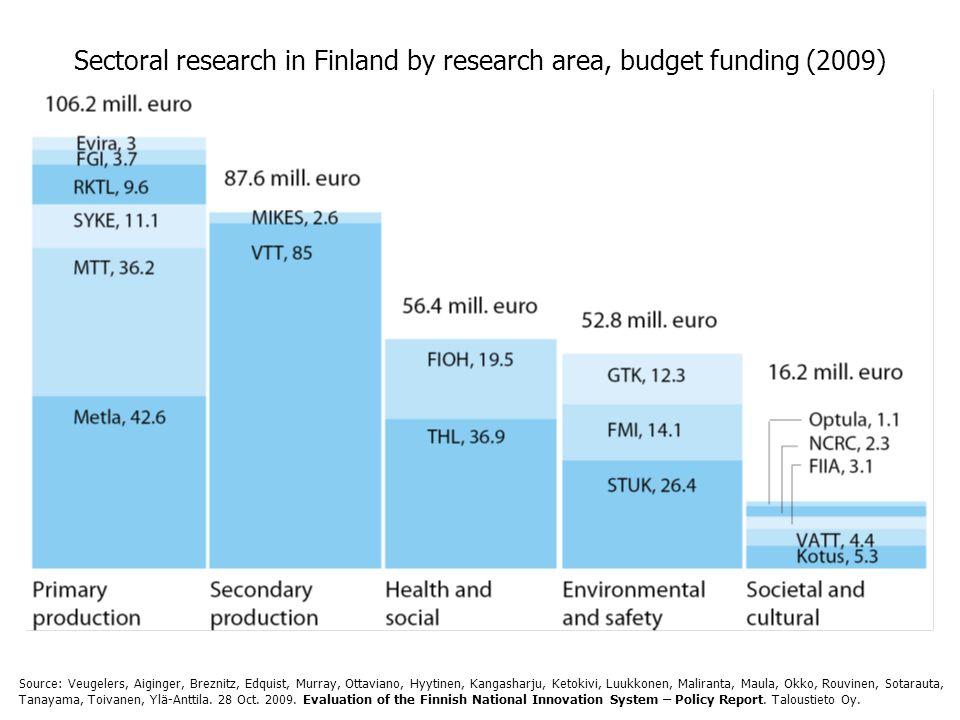 Sectoral research in Finland by research area, budget funding (2009) Source: Veugelers, Aiginger, Breznitz, Edquist, Murray, Ottaviano, Hyytinen, Kangasharju, Ketokivi, Luukkonen, Maliranta, Maula, Okko, Rouvinen, Sotarauta, Tanayama, Toivanen, Ylä-Anttila.