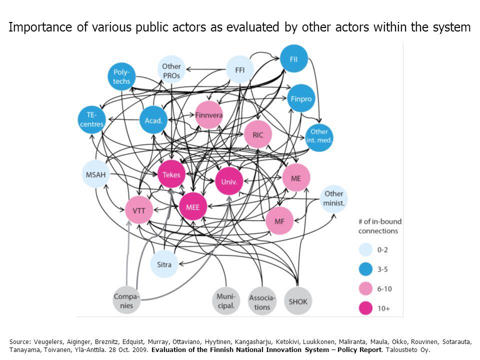 Importance of various public actors as evaluated by other actors within the system Source: Veugelers, Aiginger, Breznitz, Edquist, Murray, Ottaviano, Hyytinen, Kangasharju, Ketokivi, Luukkonen, Maliranta, Maula, Okko, Rouvinen, Sotarauta, Tanayama, Toivanen, Ylä-Anttila.