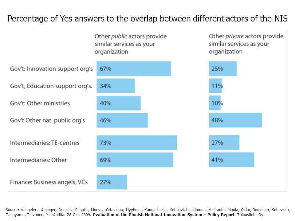 Percentage of Yes answers to the overlap between different actors of the NIS Source: Veugelers, Aiginger, Breznitz, Edquist, Murray, Ottaviano, Hyytinen, Kangasharju, Ketokivi, Luukkonen, Maliranta, Maula, Okko, Rouvinen, Sotarauta, Tanayama, Toivanen, Ylä-Anttila.