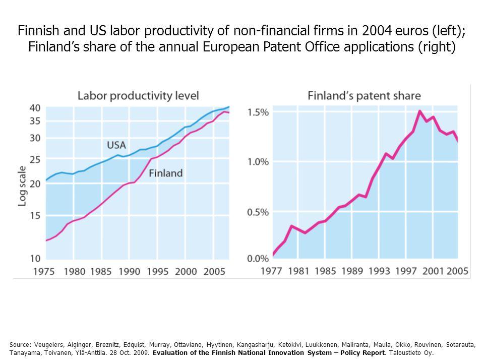 Finnish and US labor productivity of non-financial firms in 2004 euros (left); Finland's share of the annual European Patent Office applications (right) Source: Veugelers, Aiginger, Breznitz, Edquist, Murray, Ottaviano, Hyytinen, Kangasharju, Ketokivi, Luukkonen, Maliranta, Maula, Okko, Rouvinen, Sotarauta, Tanayama, Toivanen, Ylä-Anttila.