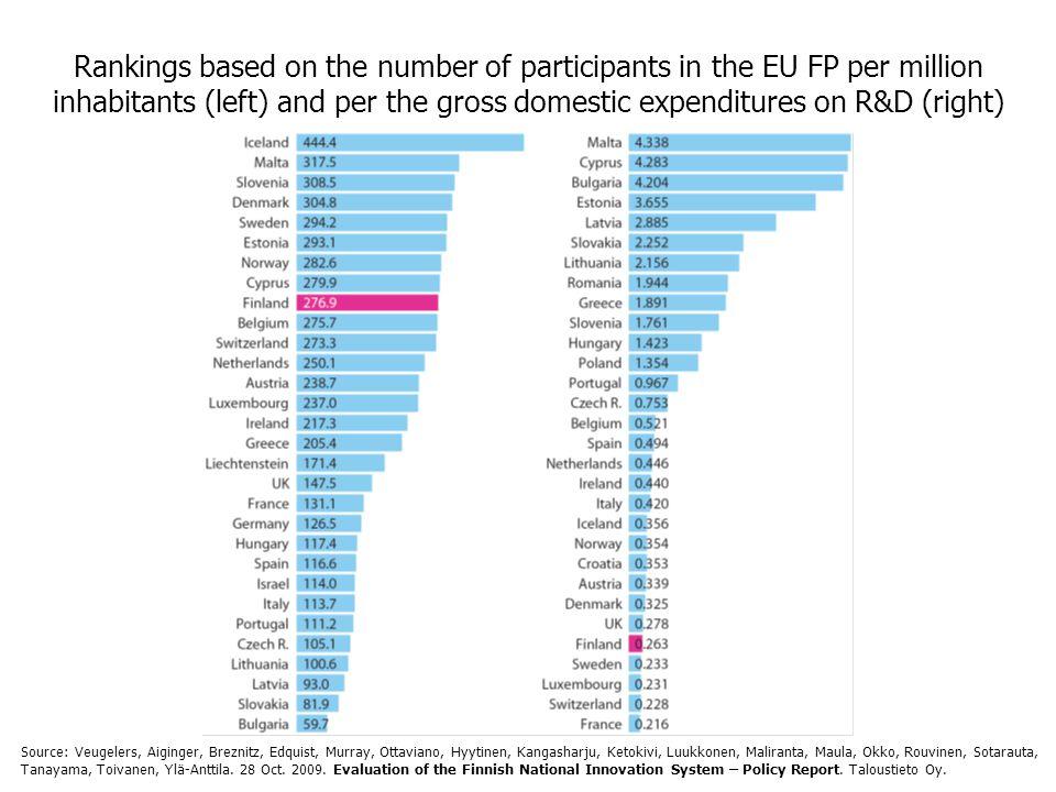 Rankings based on the number of participants in the EU FP per million inhabitants (left) and per the gross domestic expenditures on R&D (right) Source: Veugelers, Aiginger, Breznitz, Edquist, Murray, Ottaviano, Hyytinen, Kangasharju, Ketokivi, Luukkonen, Maliranta, Maula, Okko, Rouvinen, Sotarauta, Tanayama, Toivanen, Ylä-Anttila.