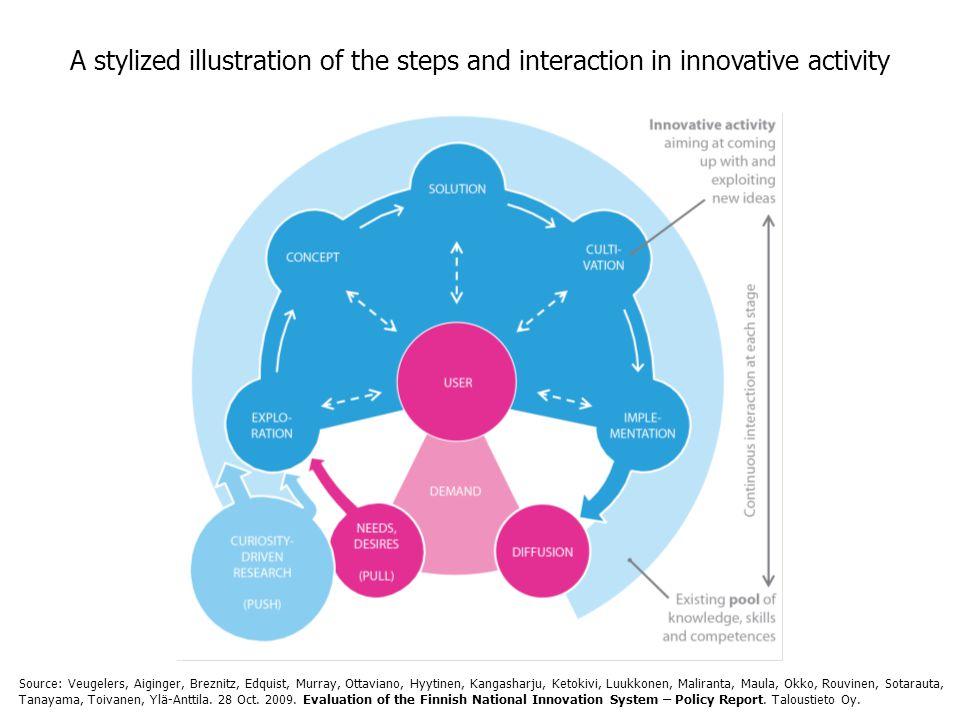 A stylized illustration of the steps and interaction in innovative activity Source: Veugelers, Aiginger, Breznitz, Edquist, Murray, Ottaviano, Hyytinen, Kangasharju, Ketokivi, Luukkonen, Maliranta, Maula, Okko, Rouvinen, Sotarauta, Tanayama, Toivanen, Ylä-Anttila.