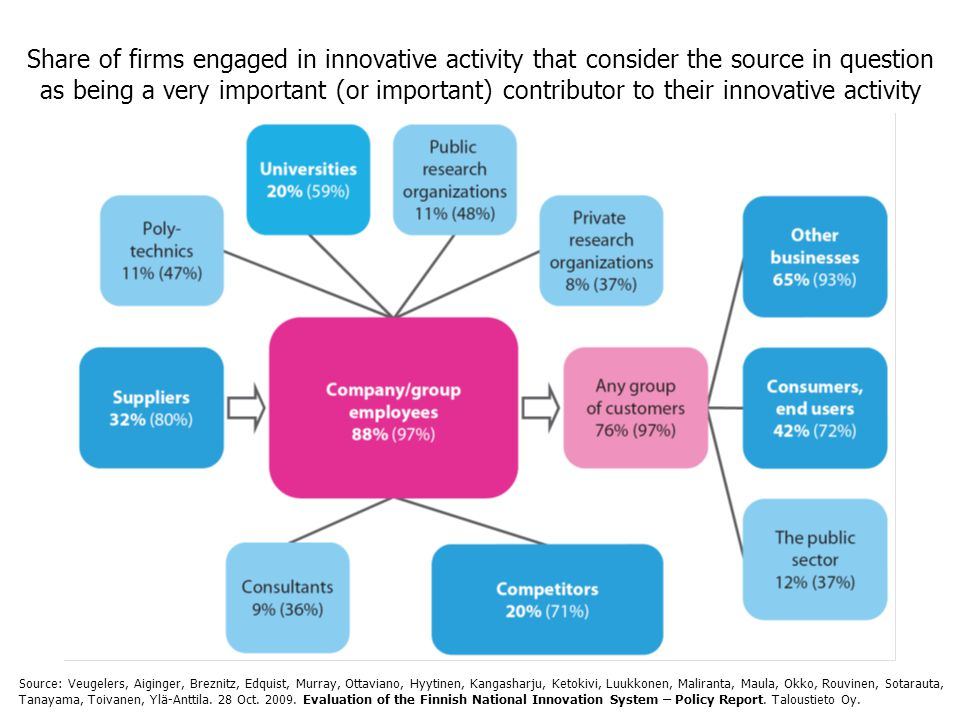 Share of firms engaged in innovative activity that consider the source in question as being a very important (or important) contributor to their innovative activity Source: Veugelers, Aiginger, Breznitz, Edquist, Murray, Ottaviano, Hyytinen, Kangasharju, Ketokivi, Luukkonen, Maliranta, Maula, Okko, Rouvinen, Sotarauta, Tanayama, Toivanen, Ylä-Anttila.