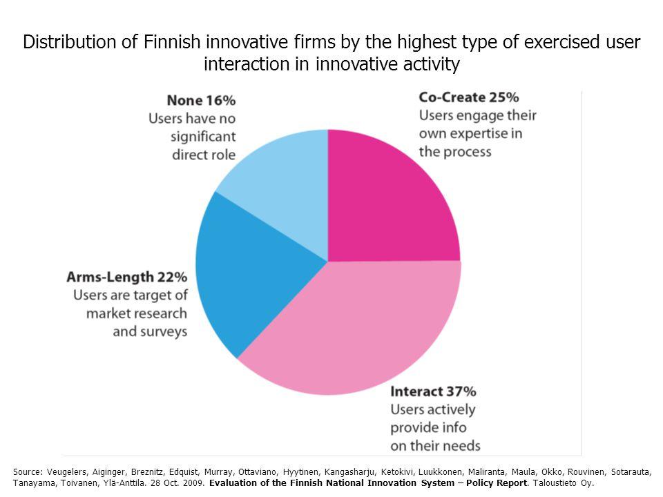 Distribution of Finnish innovative firms by the highest type of exercised user interaction in innovative activity Source: Veugelers, Aiginger, Breznitz, Edquist, Murray, Ottaviano, Hyytinen, Kangasharju, Ketokivi, Luukkonen, Maliranta, Maula, Okko, Rouvinen, Sotarauta, Tanayama, Toivanen, Ylä-Anttila.