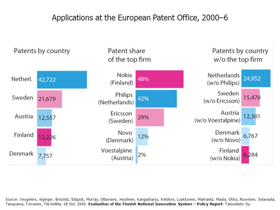 Applications at the European Patent Office, 2000–6 Source: Veugelers, Aiginger, Breznitz, Edquist, Murray, Ottaviano, Hyytinen, Kangasharju, Ketokivi, Luukkonen, Maliranta, Maula, Okko, Rouvinen, Sotarauta, Tanayama, Toivanen, Ylä-Anttila.