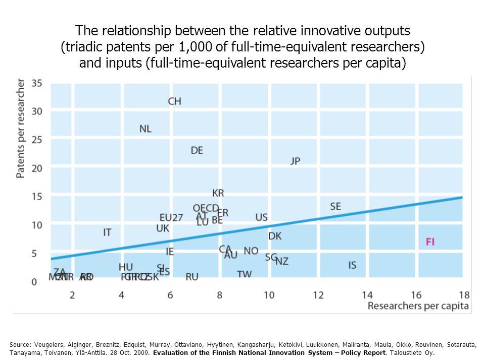 The relationship between the relative innovative outputs (triadic patents per 1,000 of full-time-equivalent researchers) and inputs (full-time-equivalent researchers per capita) Source: Veugelers, Aiginger, Breznitz, Edquist, Murray, Ottaviano, Hyytinen, Kangasharju, Ketokivi, Luukkonen, Maliranta, Maula, Okko, Rouvinen, Sotarauta, Tanayama, Toivanen, Ylä-Anttila.