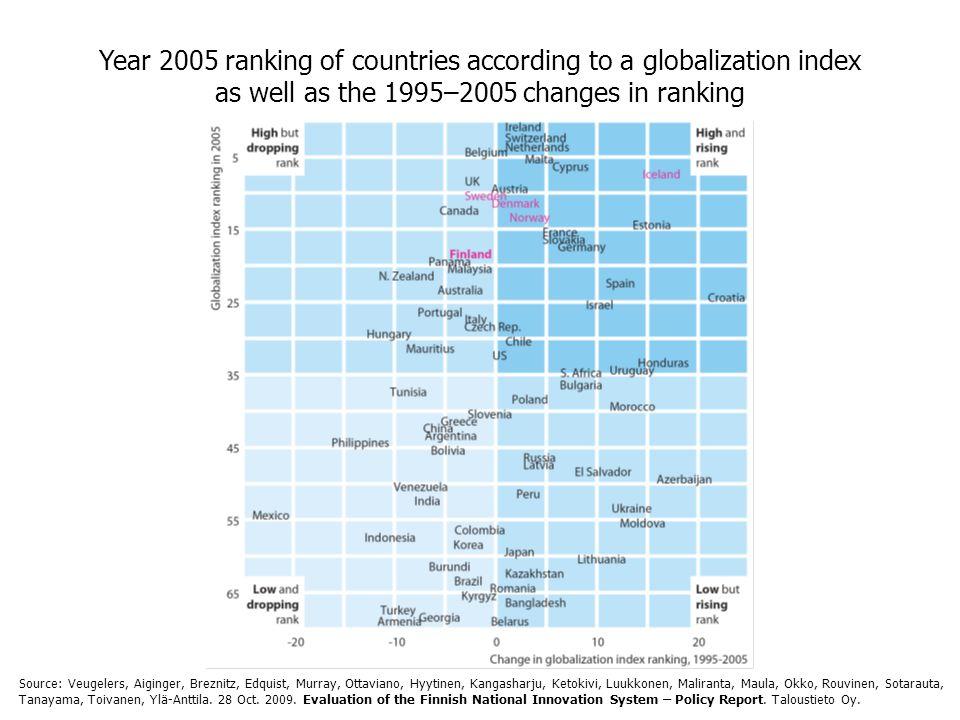 Year 2005 ranking of countries according to a globalization index as well as the 1995–2005 changes in ranking Source: Veugelers, Aiginger, Breznitz, Edquist, Murray, Ottaviano, Hyytinen, Kangasharju, Ketokivi, Luukkonen, Maliranta, Maula, Okko, Rouvinen, Sotarauta, Tanayama, Toivanen, Ylä-Anttila.