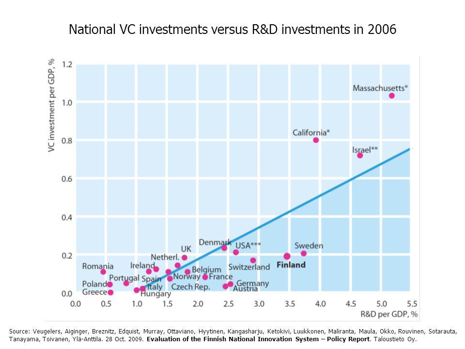 National VC investments versus R&D investments in 2006 Source: Veugelers, Aiginger, Breznitz, Edquist, Murray, Ottaviano, Hyytinen, Kangasharju, Ketokivi, Luukkonen, Maliranta, Maula, Okko, Rouvinen, Sotarauta, Tanayama, Toivanen, Ylä-Anttila.