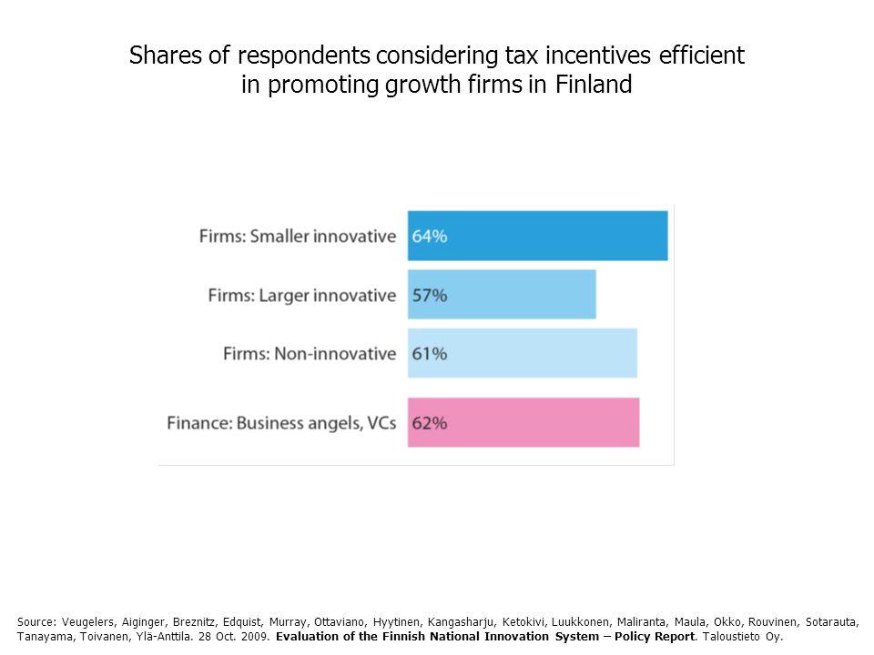 Shares of respondents considering tax incentives efficient in promoting growth firms in Finland Source: Veugelers, Aiginger, Breznitz, Edquist, Murray, Ottaviano, Hyytinen, Kangasharju, Ketokivi, Luukkonen, Maliranta, Maula, Okko, Rouvinen, Sotarauta, Tanayama, Toivanen, Ylä-Anttila.