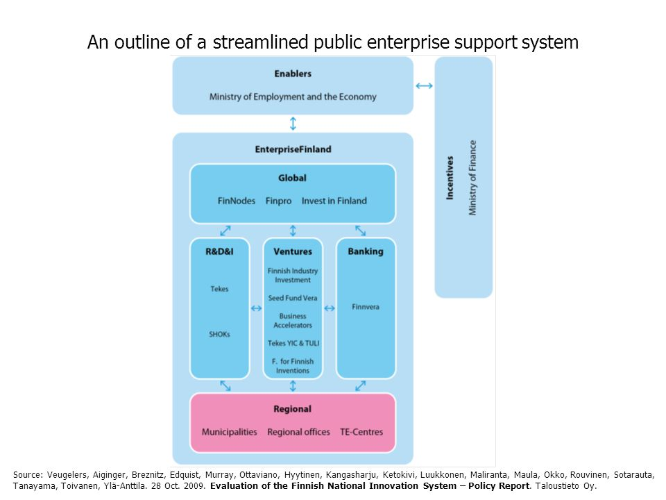 An outline of a streamlined public enterprise support system Source: Veugelers, Aiginger, Breznitz, Edquist, Murray, Ottaviano, Hyytinen, Kangasharju, Ketokivi, Luukkonen, Maliranta, Maula, Okko, Rouvinen, Sotarauta, Tanayama, Toivanen, Ylä-Anttila.
